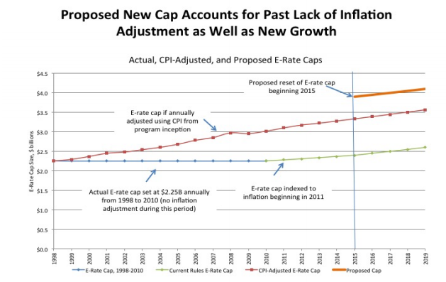 E-Rate Cap Graph